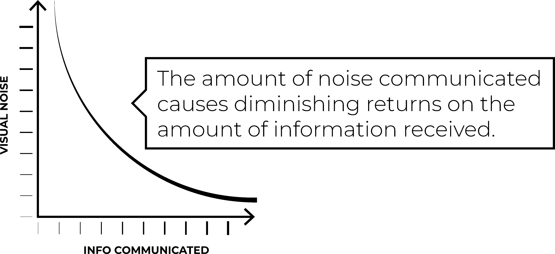 The amount of noise communicated causes deminishing returns on the amount of information received.
